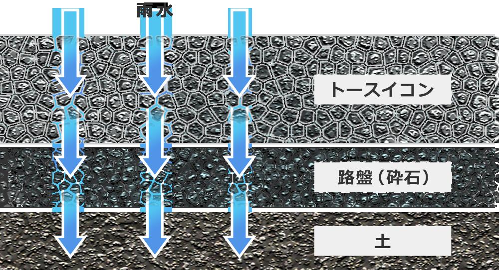 透水性コンクリートが浸透する仕組み